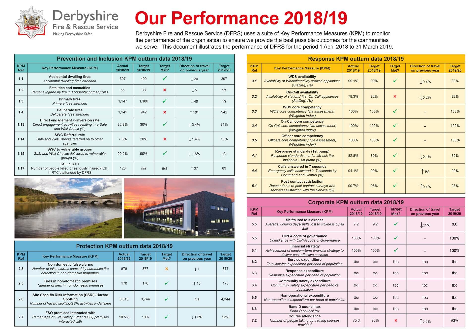 Our Performance 2018-19
