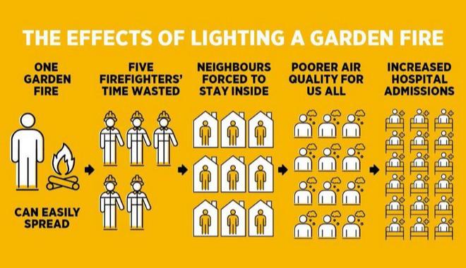 Garden Fire Safety Pledge