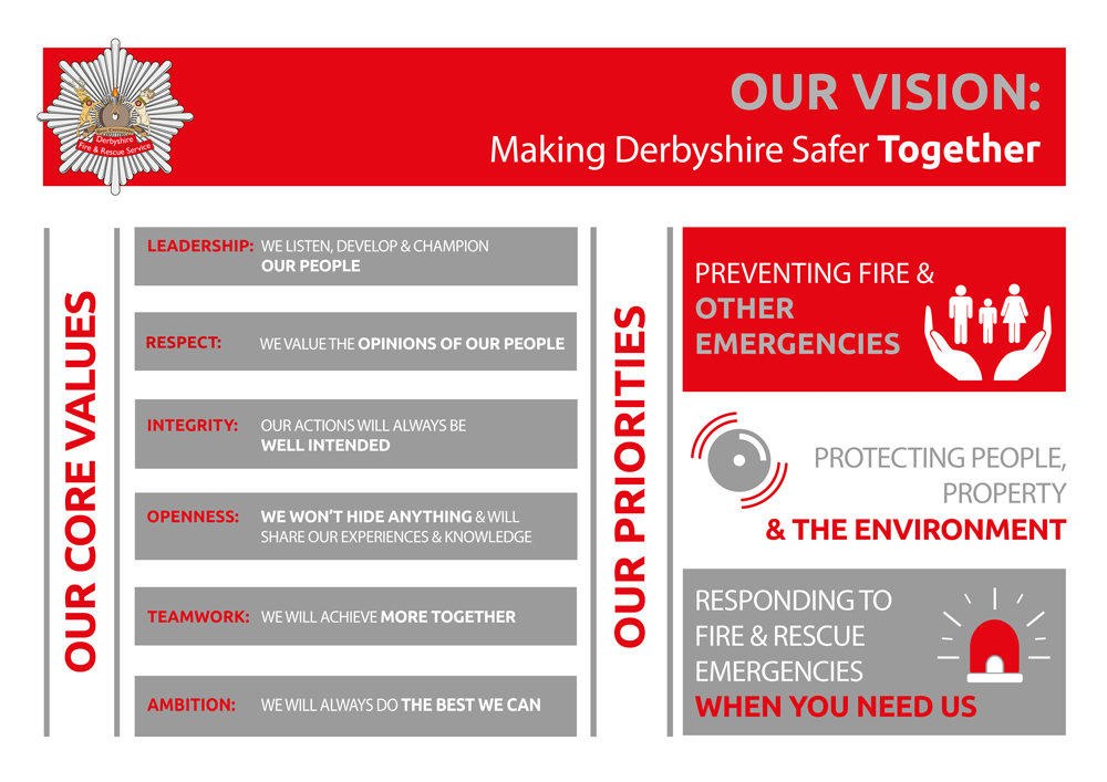 Poster showing DFRS's core values (leadership,respect,integrity,openness,teamwork and ambition) and priorities (preventing fire, protecting people and responding to emergencies)