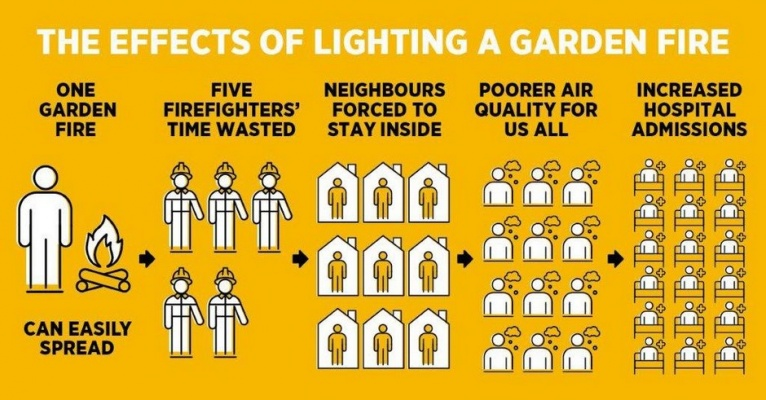 Take The Pledge - Say No To A Garden Fire During The Ongoing Pandemic